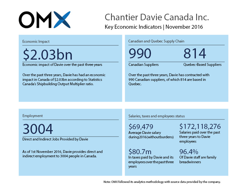 OMX Davie Economic Stats Infographic